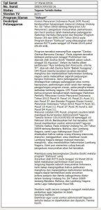 Dahsyat Kena Semprot KPI Gara-Gara Zaskia Gotik